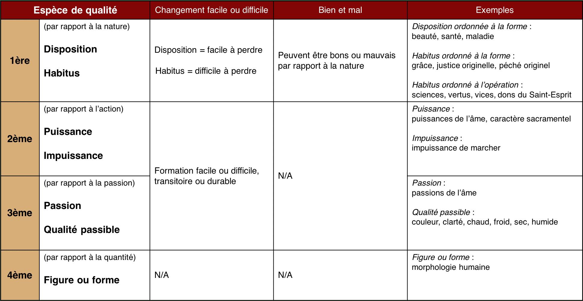 Tableau qualités